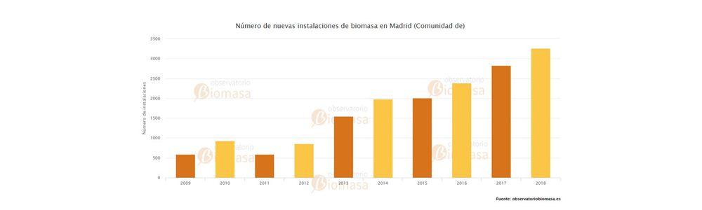 instalaciones de biomasa en Madrid