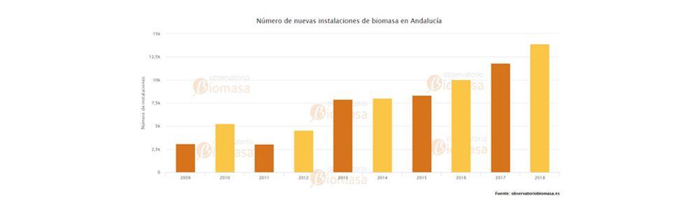 instalaciones de biomasa en Andalucía