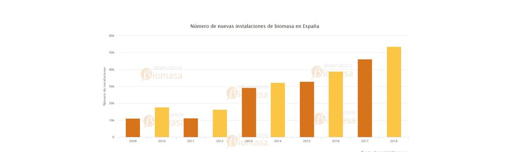 evolución instalaciones biomasa en españa